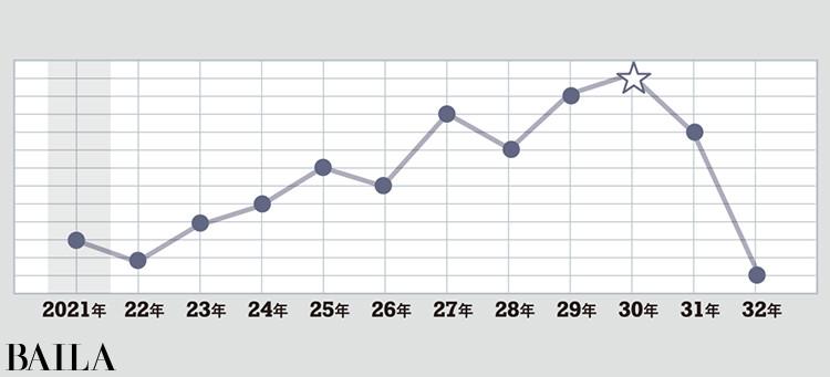 <銀のイルカ座>タイプの運気グラフ
