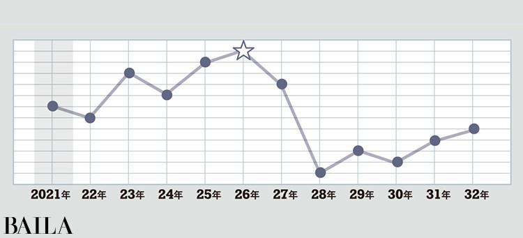 運気グラフ