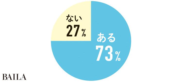 ある 73%   ない  27%