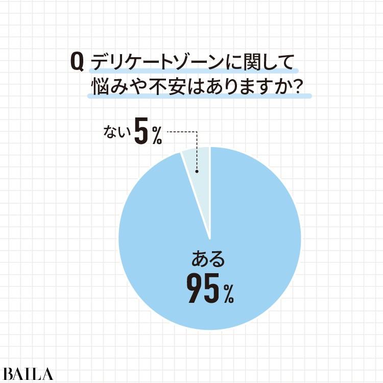 デリケートゾーンに関する悩みや不安がある読者は95%