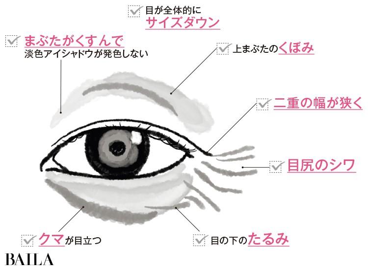 目もとエイジング