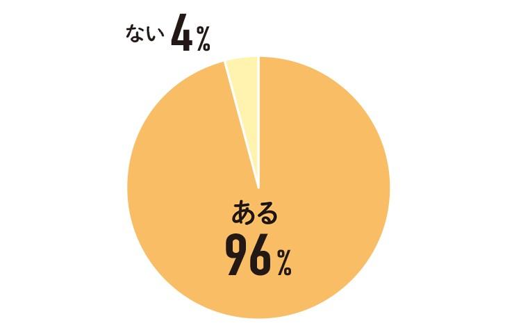 首のコリや痛みなどの 悩みはありますか?ある96% ない4%