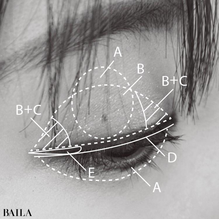 Eye Map