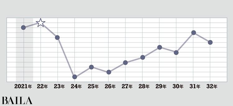 <銀の時計座>タイプの運気グラフ