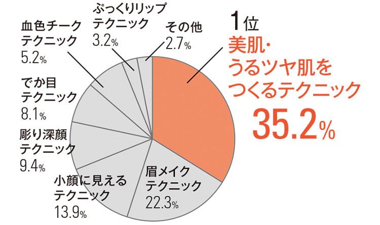1位 美肌・ うるツヤ肌を つくるテクニック  35.2% 眉メイク テクニック 22.3% 小顔に見える テクニック 13.9% 彫り深顔 テクニック 9.4% でか目 テクニック8.1% 血色チーク テクニック 5.2%  ぷっくりリップテクニック 3.2% その他 2.7%