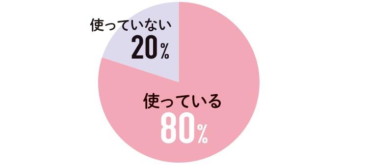 ある 62% ない 38%