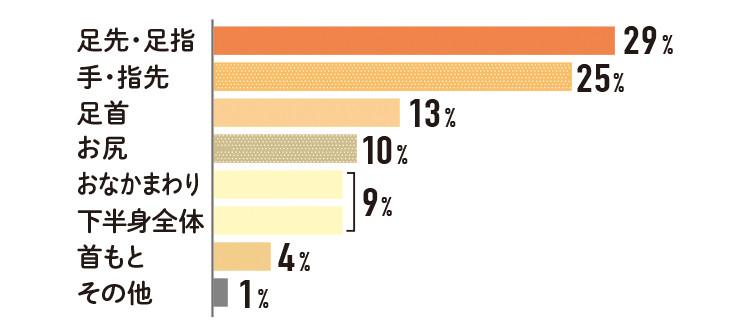 足先・足指 29 %    手・指先 25%  足首 13%  お尻 10%  おなかまわり 下半身全体 9%   首もと 4%   その他  1%