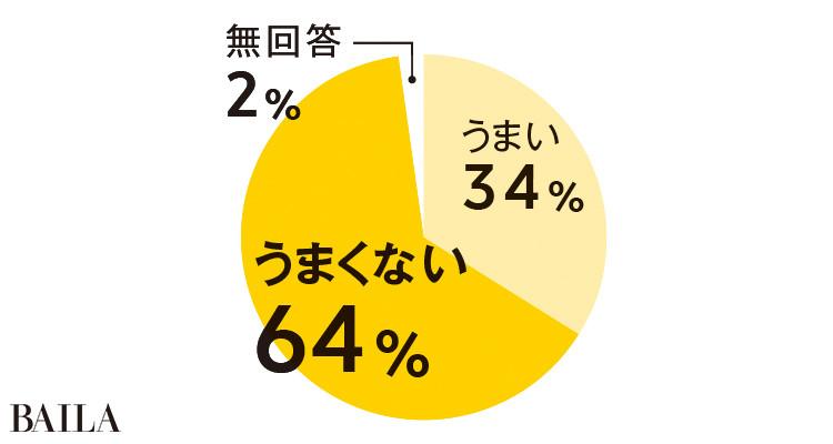 うまい34% うまくない64% 無回答2%