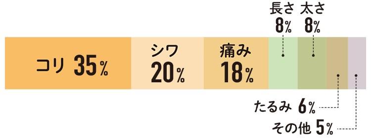 特に気になるお悩みは?コリ35% シワ20% 痛み18% 長さ8% 太さ8% たるみ6% その他5%