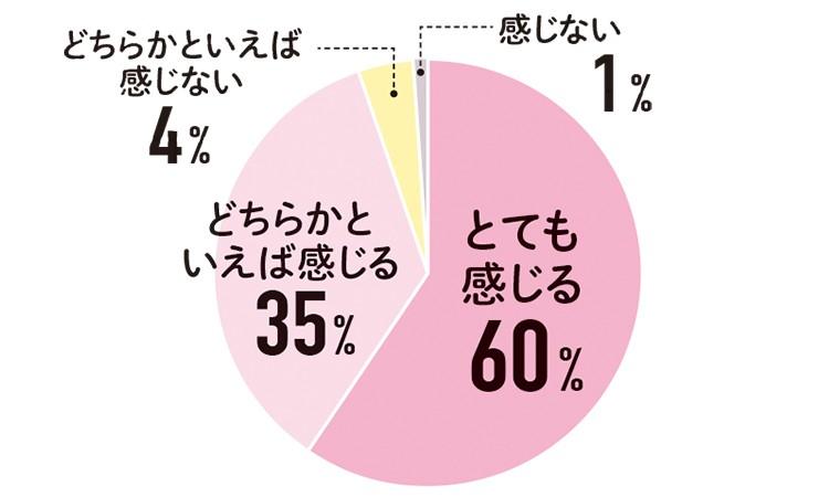 正直、毎月生理が くることを憂うつに 感じますか?とても感じる60% どちらかといえば感じる35% どちらかといえば感じない4% 感じない1%