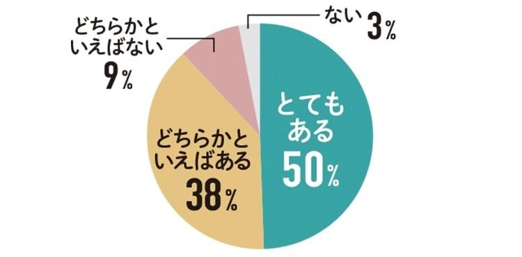 とてもある 50% どちらかといえばある 38% どちらかといえばない 9% ない 3%