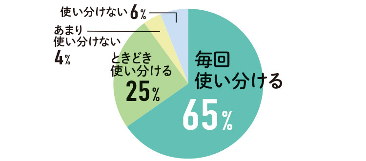 毎回使い分ける 65%  ときどき 使い分ける 25%  あまり使い分けない 4%  使い分けない  6%