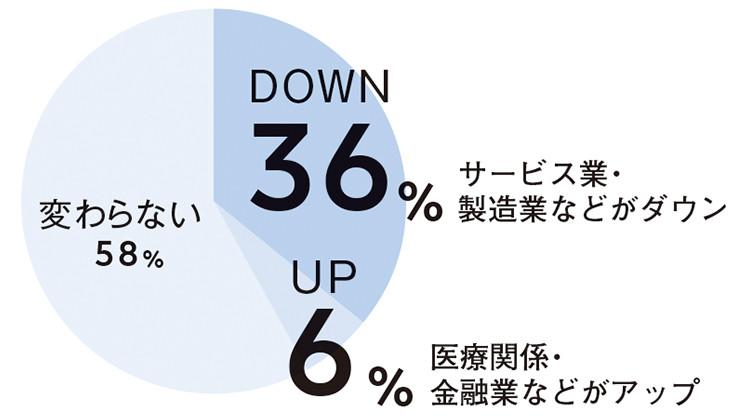 DOWN 36%  サービス業・製造業などがダウン UP6% 医療関係・金融業などがアップ6% 変わらない58%