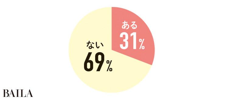 ある 31%   ない 69%