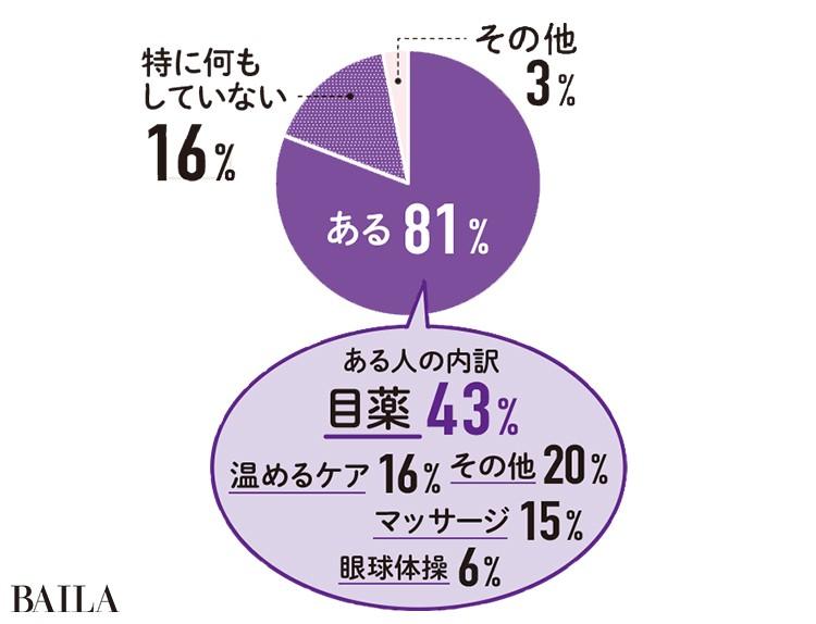 ある81% 特に何もしていない16% その他3% ある人の内訳 目薬43% 温めるケア16%マッサージ15%眼球体操6%その他20%