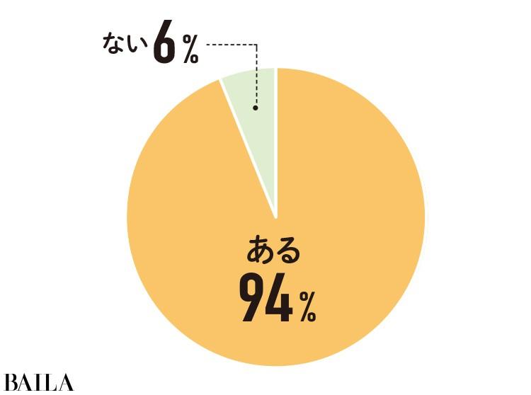 自分のニオイが気になることがあるという人は94%