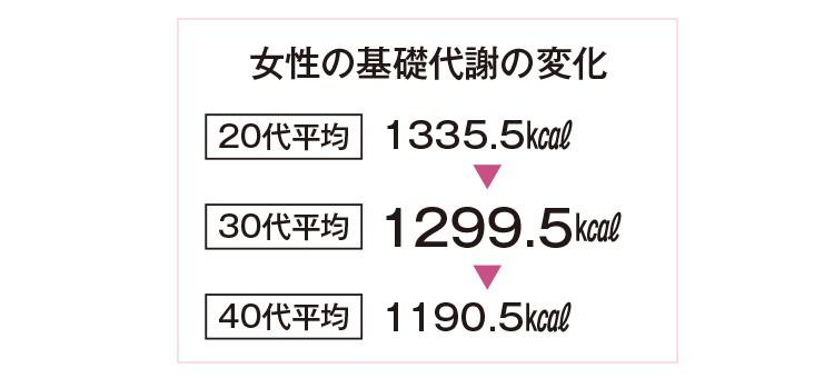 女性の基礎代謝の変化 20代平均1335.5kcal    30代平均 1299.5kcal 40代平均 1190.5kcal