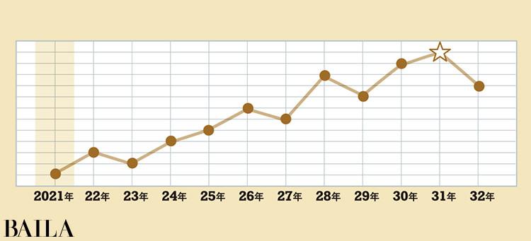 <金のカメレオン座>タイプの運気グラフ