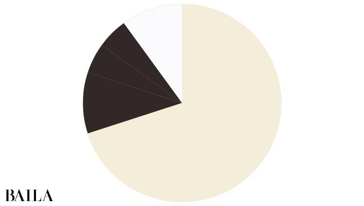 スタイルの配色比率