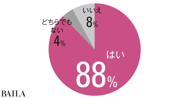 はい88% どちらでもない4% いいえ8%