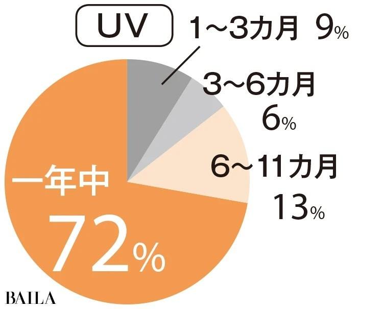 UVケアは1年のうちどれくらい使う?