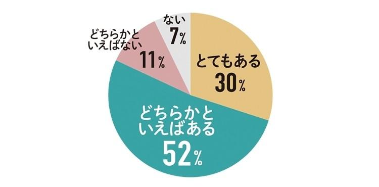 とてもある 30% どちらかといえばある 52% どちらかといえばない 11% ない 7%