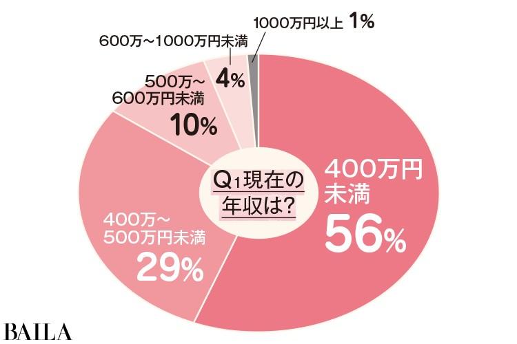 【30代OLお金の平均値】年収は?貯金額は?リアルな数字総まとめ!_1