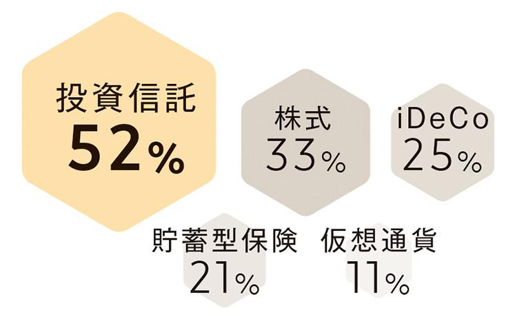 投資信託52% 株式33% iDeCo25%  貯蓄型保険21% 仮想通貨11%
