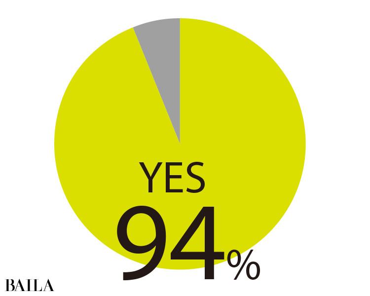 30代になって 9 割以上の人が 肌悩みを感じるように なったと回答