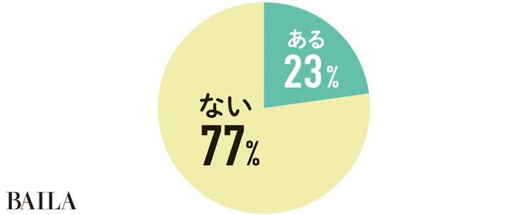 ない  77% ある23%