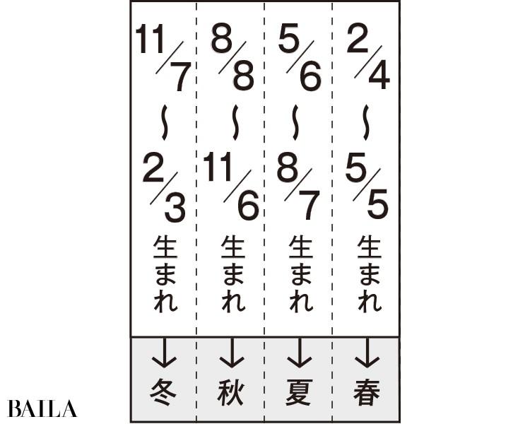 生まれ日の季節表