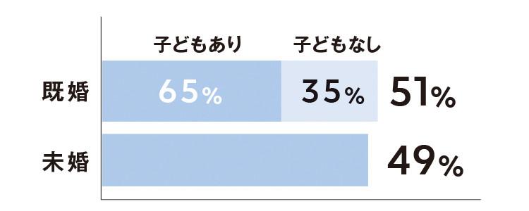 既婚 (子供あり65% 子供なし35%)51% 未婚 49%