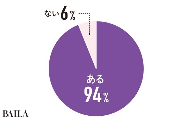 目に関する悩み・不安はありますか?ある94% ない6%