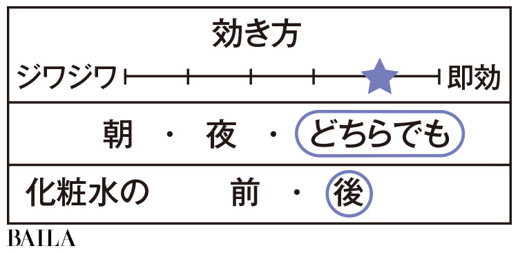 SHISEIDO ホワイトルーセント イルミネーティング マイクロS セラム データ