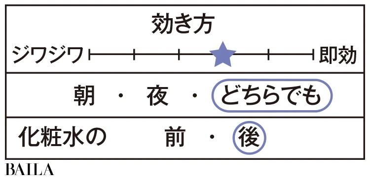 SK-Ⅱ データ