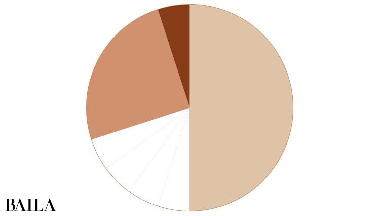 バリエーションスタイルの配色比率