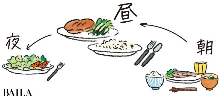 ランチをガッツリ食べる