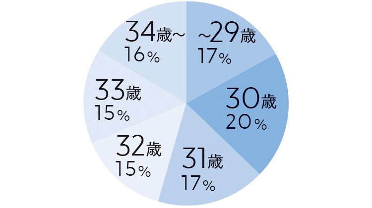 ~29歳17% 30歳20% 31歳17% 32歳15% 33歳15% 34歳~16%