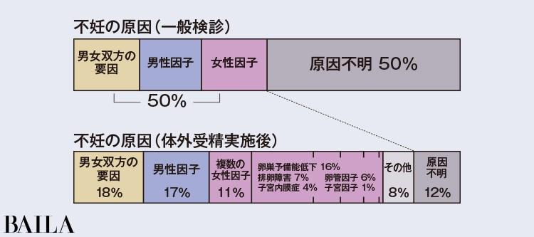 検査を経て判明する女性・男性・双方の由来は右図のとおり