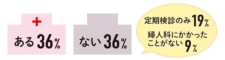 ある36% ない36% 定期健診のみ19% 婦人科にかかったことがない9%