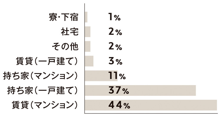 賃貸 (マンション)44%  持ち家(一戸建て)37% 持ち家(マンション)11% 賃貸(一戸建て)3% その他 2% 社宅  2%   寮・下宿1%