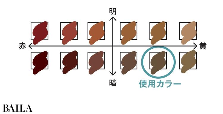ブラウンのなかでもいちばん使えるシェードを使用