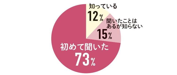 知っている12% 聞いたことは あるが知らない15% 初めて聞いた73%