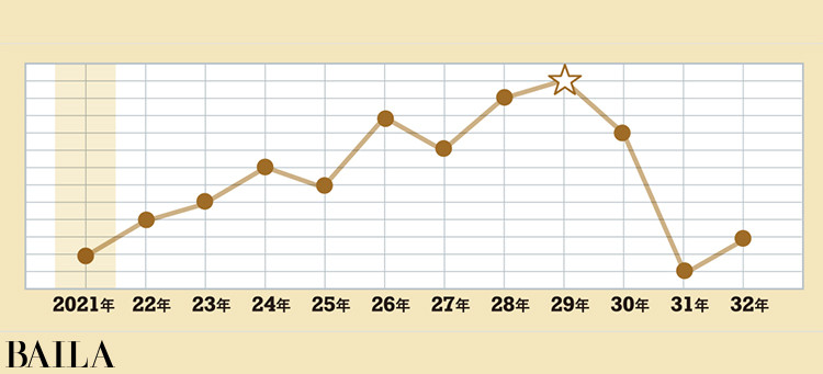 <金のイルカ座>タイプの運気グラフ