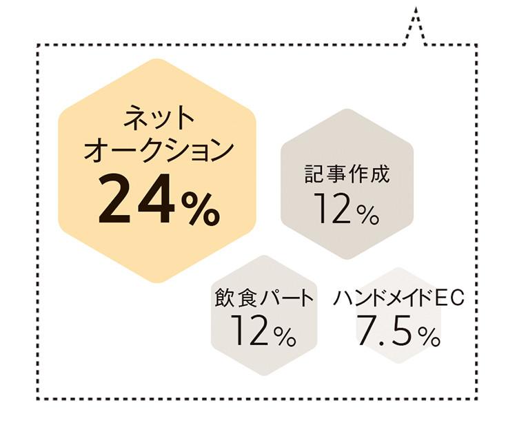 ネットオークション24% 記事作成12% 飲食パート12% ハンドメイドEC7.5%