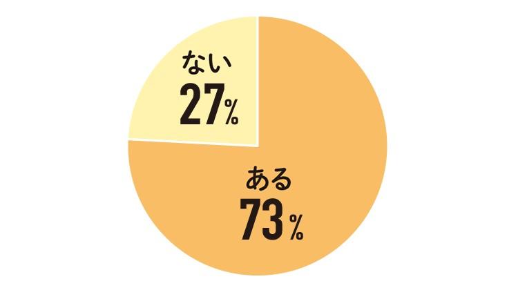 首の太さや長さ、 シワなど見た目の悩みは ありますか?ある73% ない27%