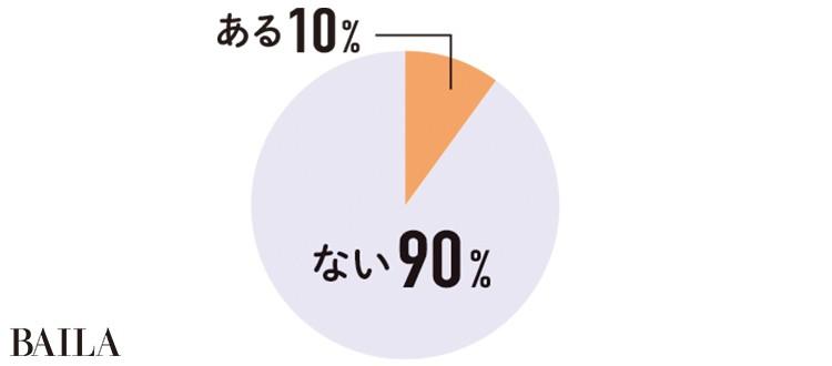 ない 90% ある10%