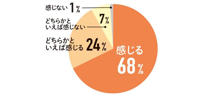 感じる 68%  どちらかと いえば感じる 24%  どちらかと いえば感じない 7%  感じない  1%