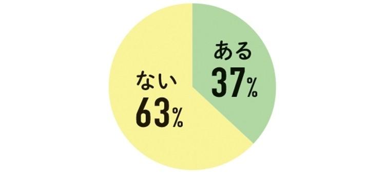 ある 37% ない 63%