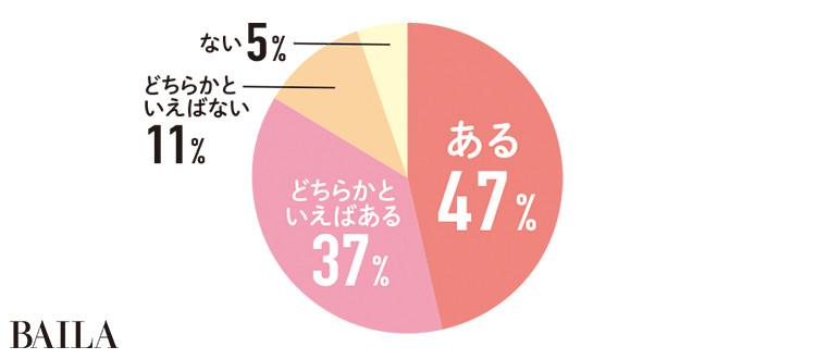 ある47% どちらかといえばある 37% どちらかといえばない 11% ない 5%